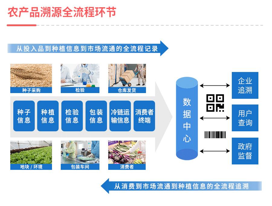智慧农业云平台产品溯源系统